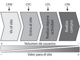 cpm cpc cpa